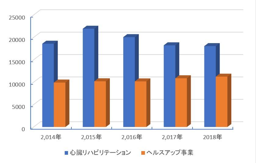 2018心臓リハビリテーション参加者延べ人数