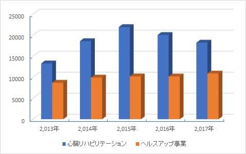 2017心臓リハビリテーション参加者延べ人数