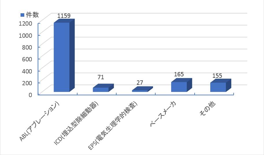 2018循環器内科(不整脈)業務実績