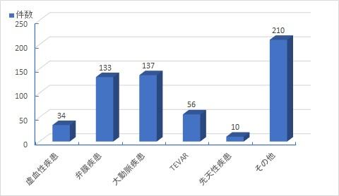 2017心臓血管外科手術実績
